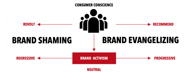 """Brandshaming: The Kids vs. The NRA"""