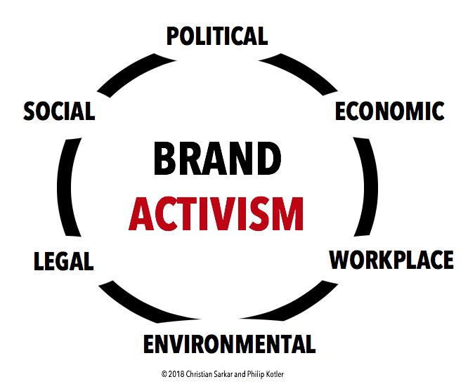 Economic activism