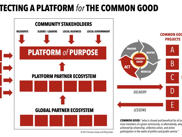 """How Companies can Build a """"Purpose Platform"""" for the Common Good"""