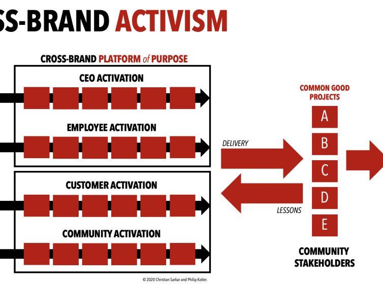 Cross-Brand Activism: The Way Forward